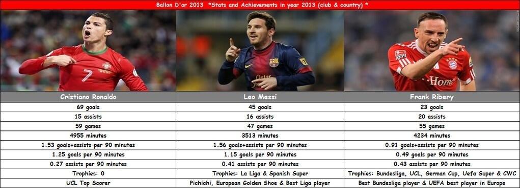 Ronaldo Messi Ribery Jidesalu