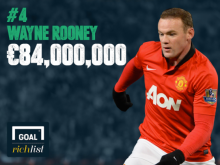 RICH LIST FOR PROFESSIONAL FOOTBALLERS; who is the richest?
