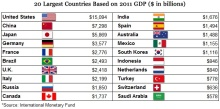 World Top Economies in  2011