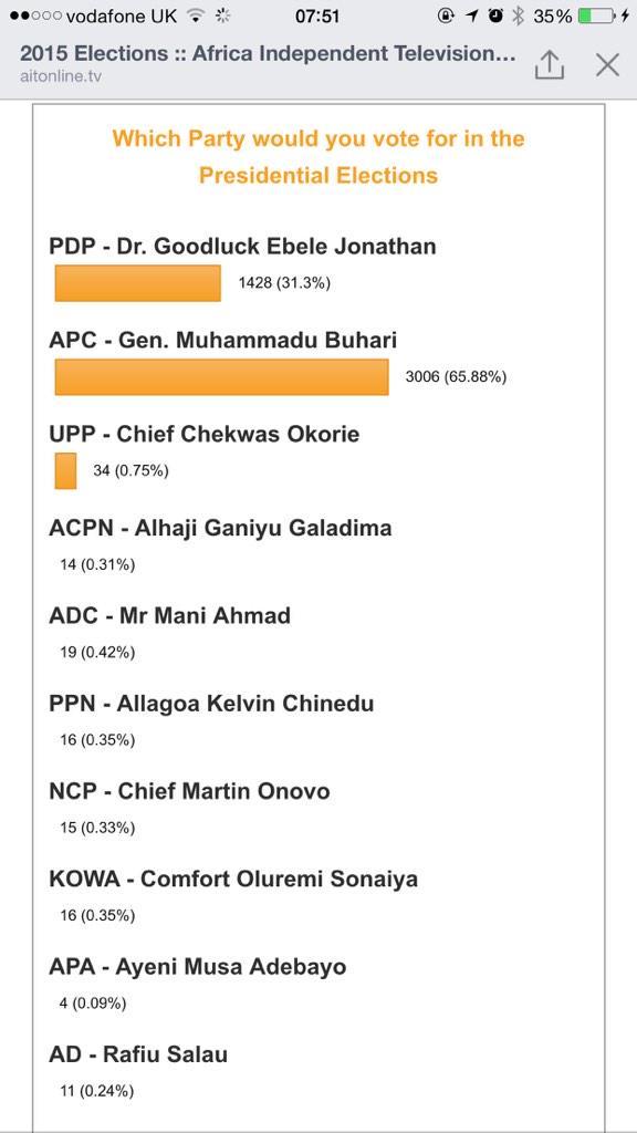AIT Presidential Polls-Jide-salu.com-JSD