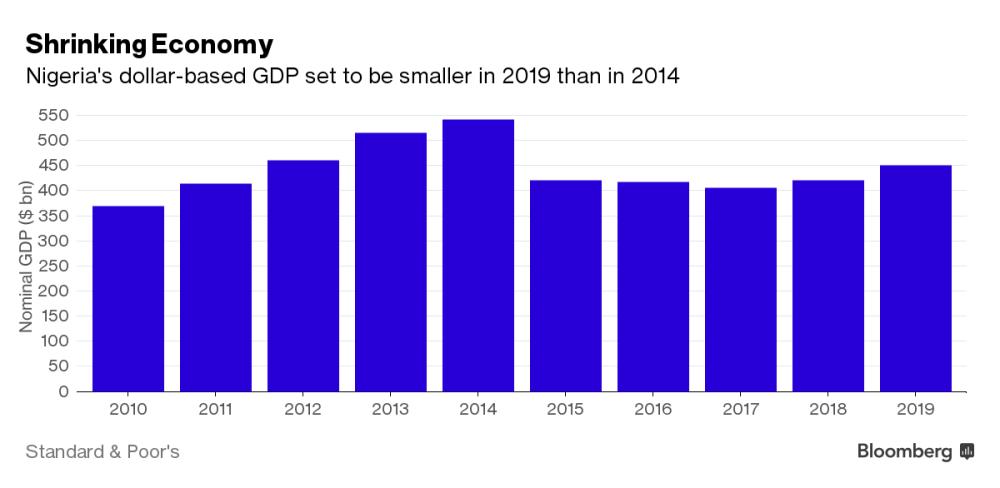 snrinking-nigerian-economy-nigeria-jide-salu