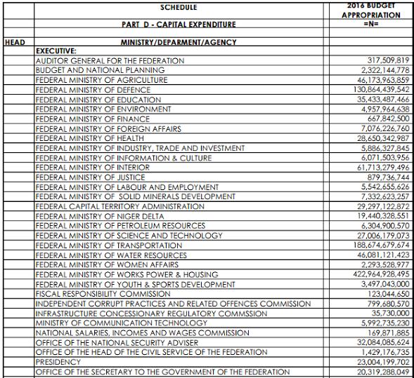 budget-2016-2-jide-salu