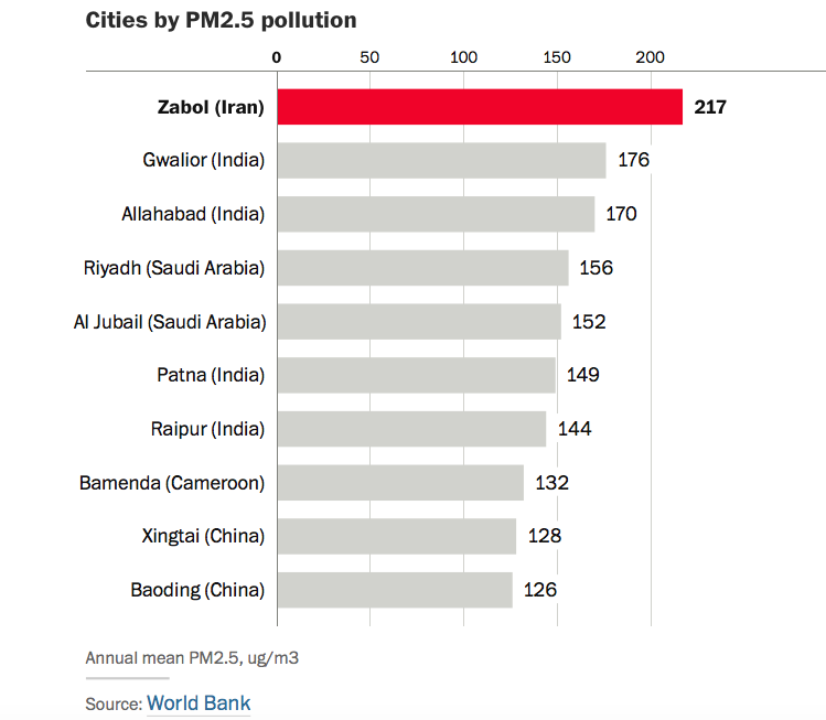World most polluted city-jide-salu