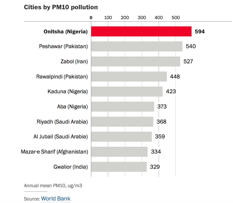 Onitsha-World most polluted city-jide-salu