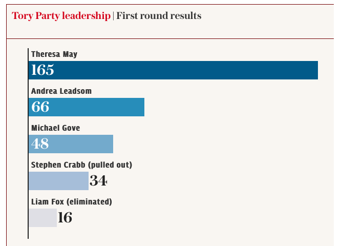 1st-round- Tory leadership race -jide-salu