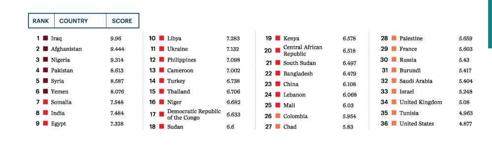 Global Terrorism Index-jide-salu